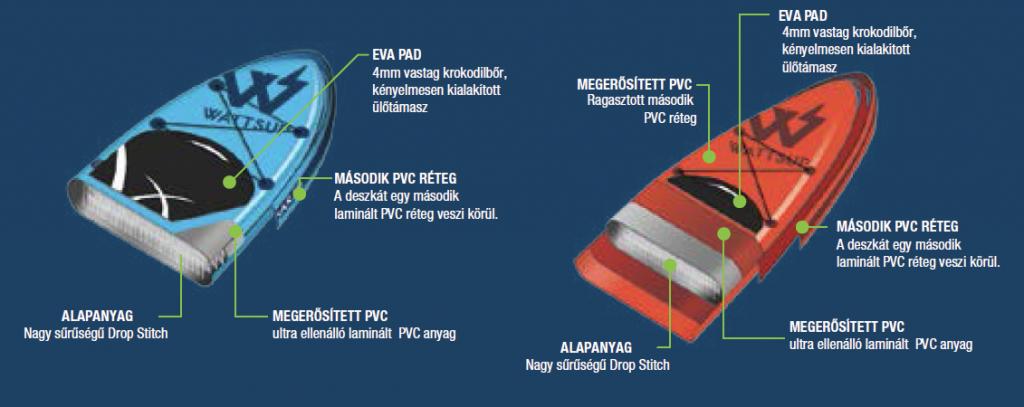 A drop-stitch technológia miatt erősek a felfújható deszkák